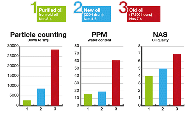 oil test results